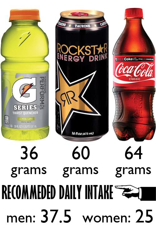 Sugar in beverages